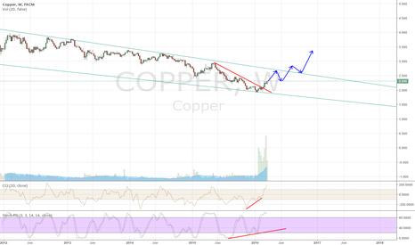 COPPER: Copper looks promising