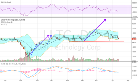 LLTC: Failed breakout, closing in on support into earnings
