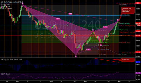 USDJPY: USDJPY Potential Bearish Gartley