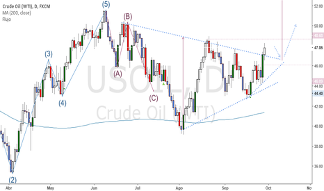 USOIL: Rompimiento alcista en Crude Oil