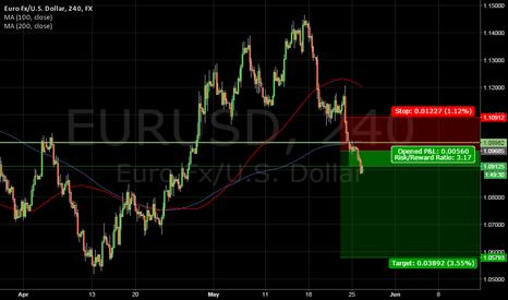 EURUSD: Down Breakout EURUSD