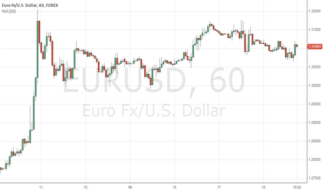 EURUSD: EURUSD is heading up for now