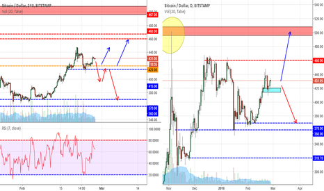 BTCUSD: BTC/USD Important Zone is about to be tested!!