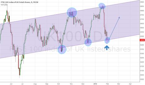 UK100: FTSE D1