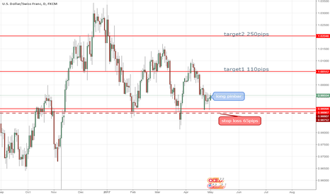 USDCHF: failed to broke support