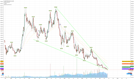 25000*PPP/EURUSD: $GDX $GDXJ Guys, look $PPP Primero-goldminer before exploding?