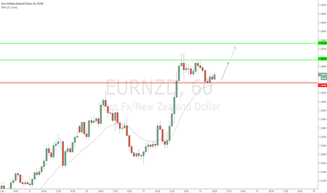 EURNZD: EUR/NZD - Went long at 1.54450