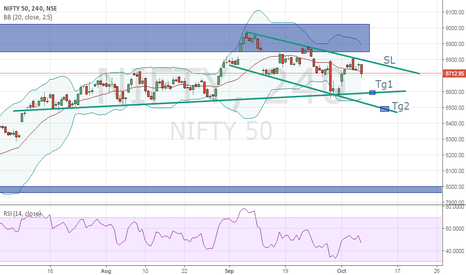 NIFTY: Sell on rise with SL 8772 on eod basis for T1  8600, T2 8500