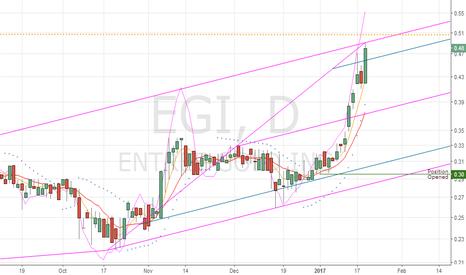EGI: EGI Speculative Play