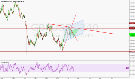 GBPUSD: what is next?? Range or?