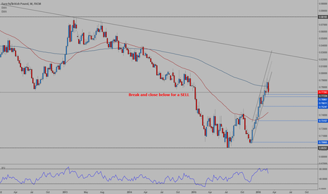 EURGBP: EURGBP - Weekly outlook