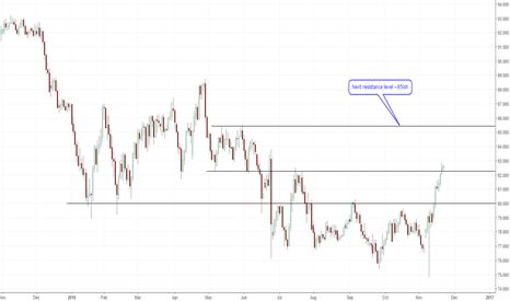 CADJPY: CAD/JPY targeting 85 over the coming weeks