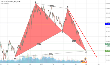 EURJPY: EURJPY - Possible Bullsh Bat