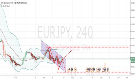 EURJPY: Swing Market