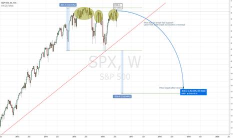 SPX: SPX Tripple Top Reversal Scenerio