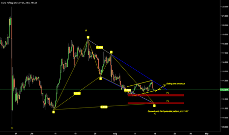EURJPY: EURJPY POTENTIAL SELL TRADE COMING UP!