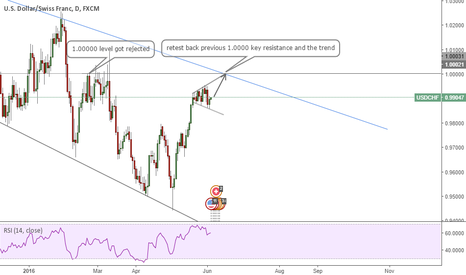 USDCHF: Let's buy the dollar !  USDCHF