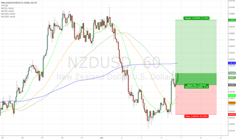 NZDUSD: NZD/USD Long Position