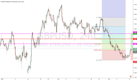 GBPUSD: GBP/USD pre retracement profit