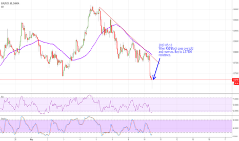 EURNZD: EURNZD Counter Trend Opportunity