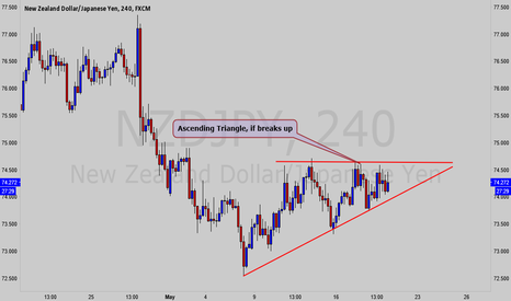 NZDJPY: NZDJPY 4H: Making Ascending triangle