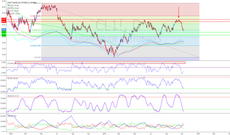CL1!: Crude Rebounds, But All Is Not Well