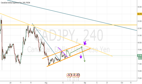 CADJPY: Long, Swing