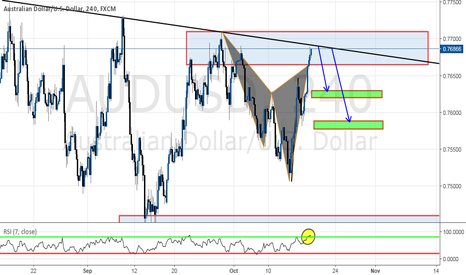 AUDUSD: CYPHER PATTERN confluence with Daily trend and Supply zone