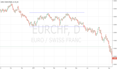 EURCHF: Rectangle in EURCHF