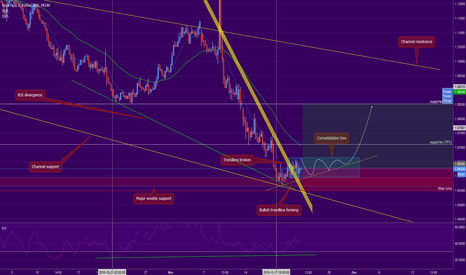 EURUSD: (EURUSD) - 4hr - Speculation