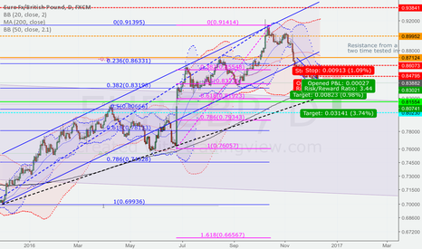 EURGBP: Trend continues