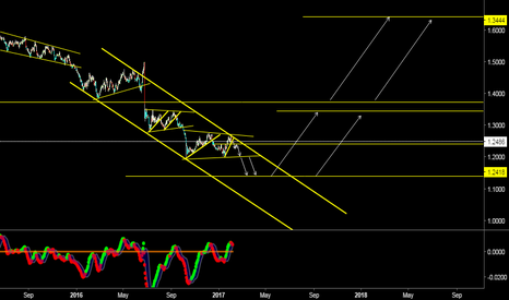 GBPUSD: GBP CoOkie VieW...