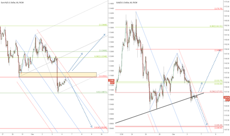 XAUUSD: EUR/USD и золото в преддверии данных по NFP