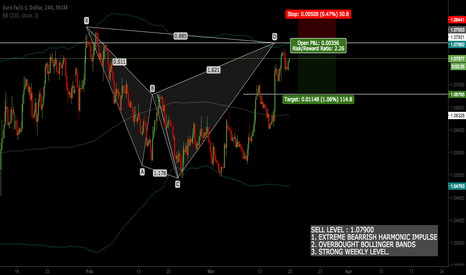EURUSD: EURUSD - SHORT ENTRY