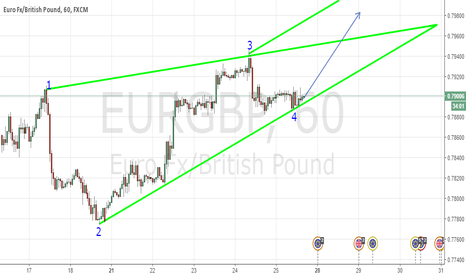 EURGBP: Emerging WW for short move
