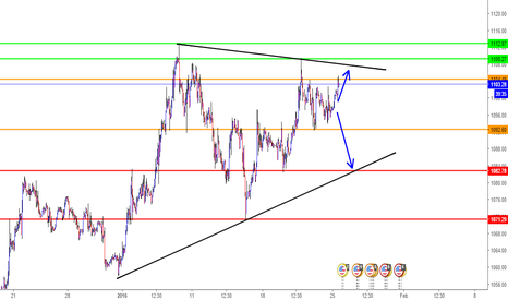 XAUUSD: analysis gold time 1h