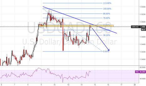 USDCAD: USDCAD retest the structure