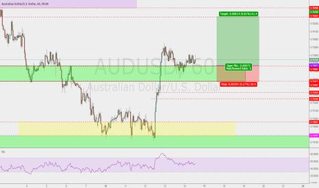AUDUSD: audusd  level of interest