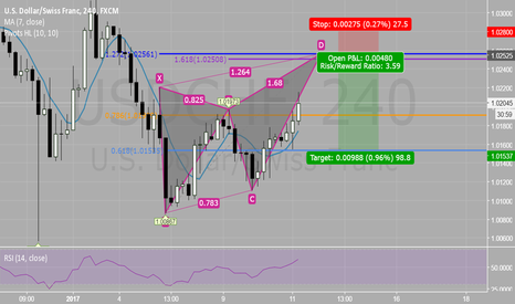 USDCHF: Potential Butterfly