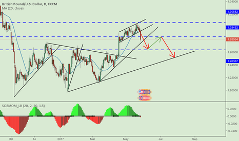 GBPUSD: Possible move for GBPUSD