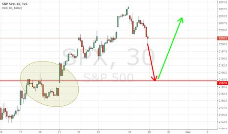 SPX: Unfinished busine$$.