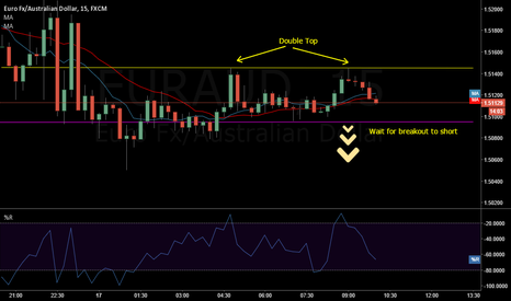 EURAUD: possible short