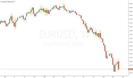 EURUSD: EURUSD Weekly observation