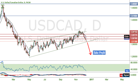 USDCAD: If USDCAD breaks out then we are short
