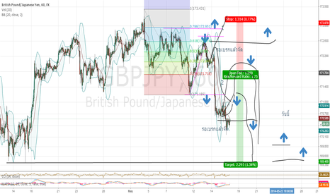 GBPJPY: Today