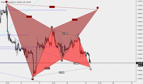 GBPUSD: GBPUSD POTENTIAL PATTERNS