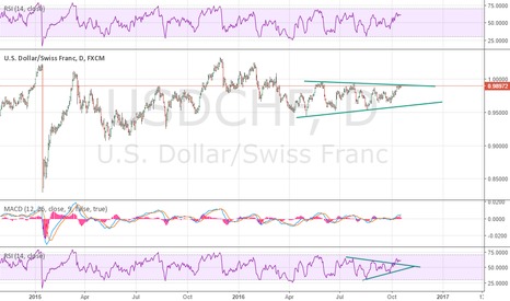 USDCHF: buy setup after break out