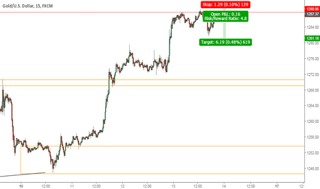 XAUUSD: Gold - Short Scalp/Intraday