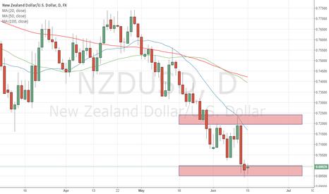NZDUSD: Will NZDUSD find a bottom at 0.7?