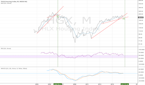 HGX: HGX monthly - timing the housing market - 10/27/2016